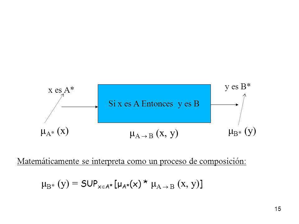μB* (y) = SUPxA* [μA*(x) * μA  B (x, y)]